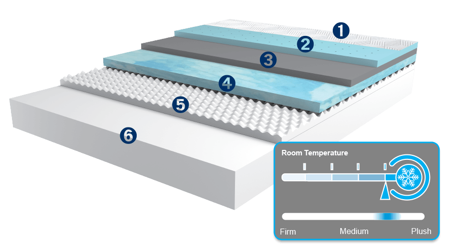 Layers of MLILY Fusion Luxe Memory Foam Mattress